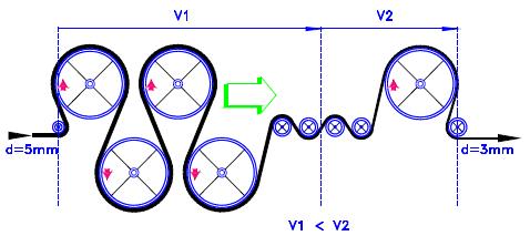 Skizze 1: Produktionsschema Längsreckung