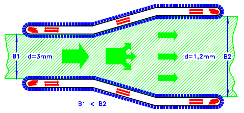 Skizze 2: Produktionsschema Querreckung